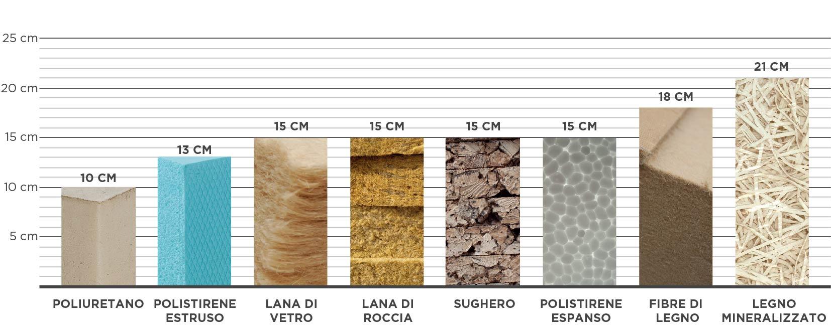 Pannelli Fibra Di Legno i diversi tipi di isolanti termici ed il loro utilizzo